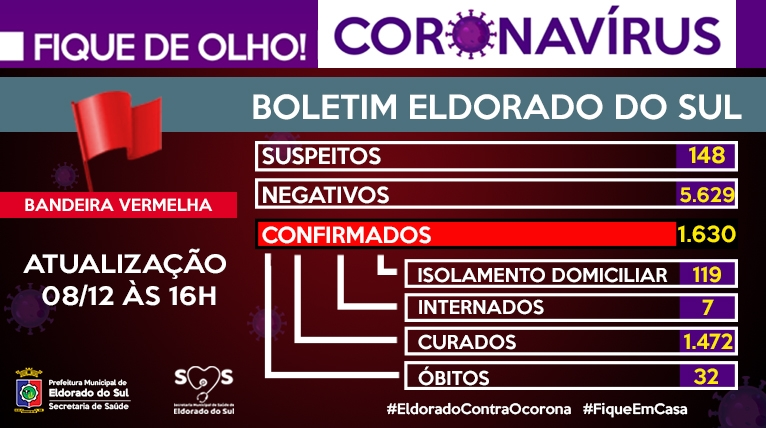Noticia boletim-coronavirus-eldorado-do-sul-08122020